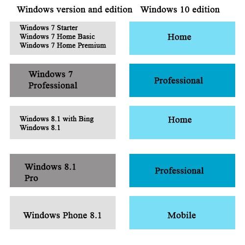 آموزش انواع روش های نصب ویندوز 10