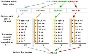 تبدیل binary به decimal