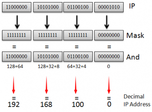 محاسبه net id