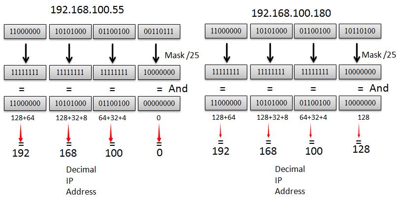 محاسبه subnet mask