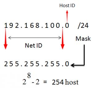 محاسبه subneting