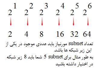محاسبه تعداد subnet