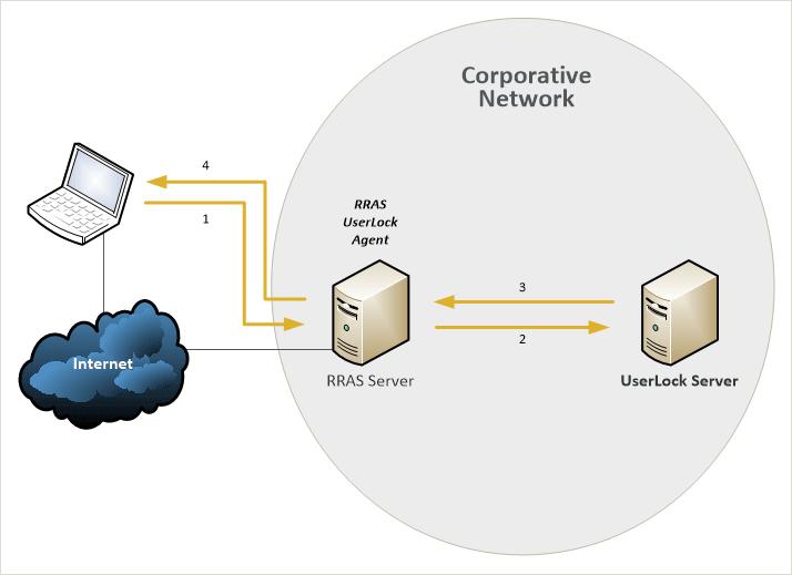 قابلیت Incoming connection در ویندوز 10