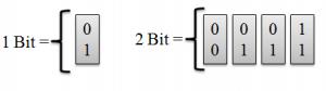 نمایی از حالت های 2bit