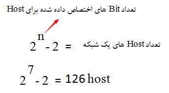 تعداد bit های اختصاص داده برای Host