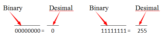 تیدیل binary به decimal
