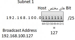 محاسبه Broadcast IP