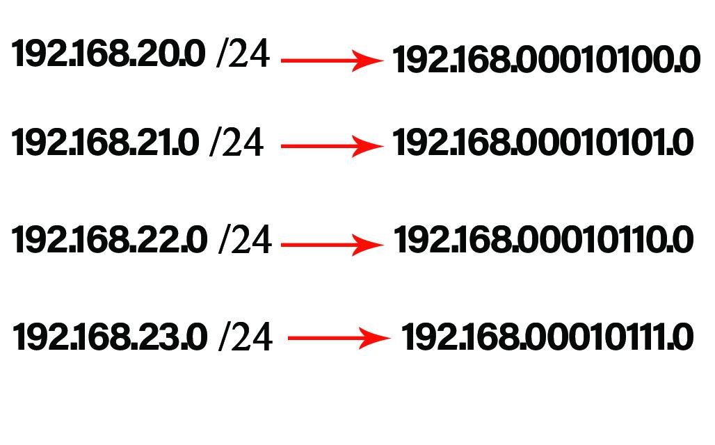 تبدیل Ip  به Binary