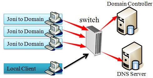 سناریو DNS