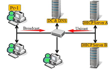 پروسه دریافت IP Address توسط کلاینت