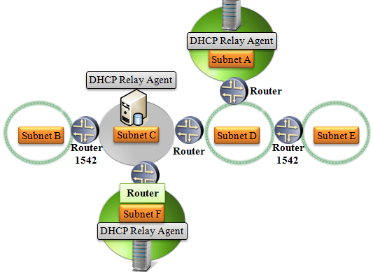 DHCP Scope
