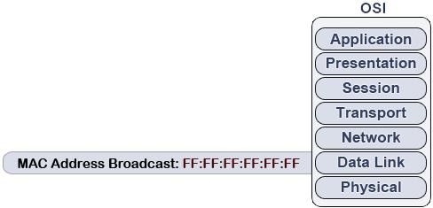 Broadcast IP Address