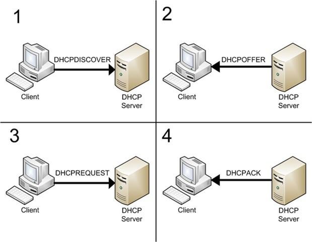 سرویس DHCP