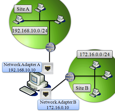 DHCP Scope