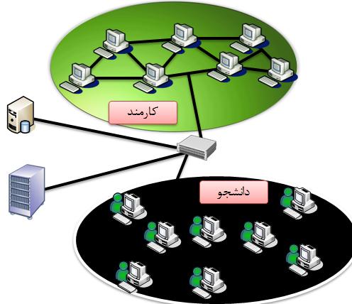 Senario DHCP