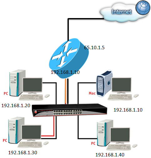آشنایی با مفهوم Router وRouting