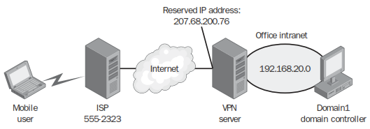 آموزش راه اندازی (VPN (Site –To- Site