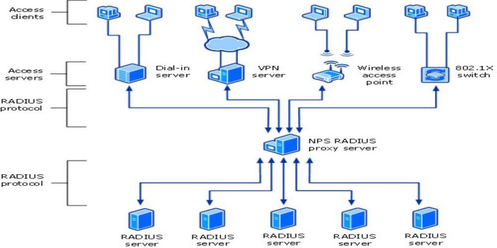 nps-proxy
