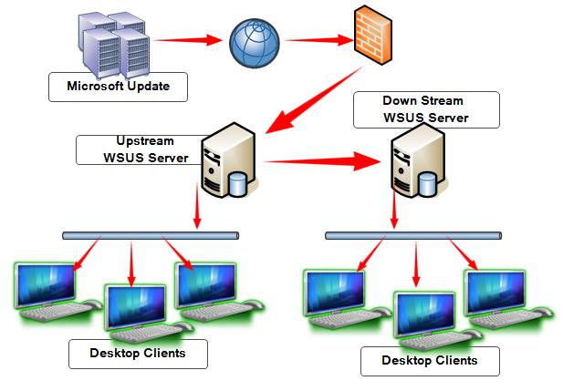آموزش نصب و راه اندازی WSUS(قسمت اول)