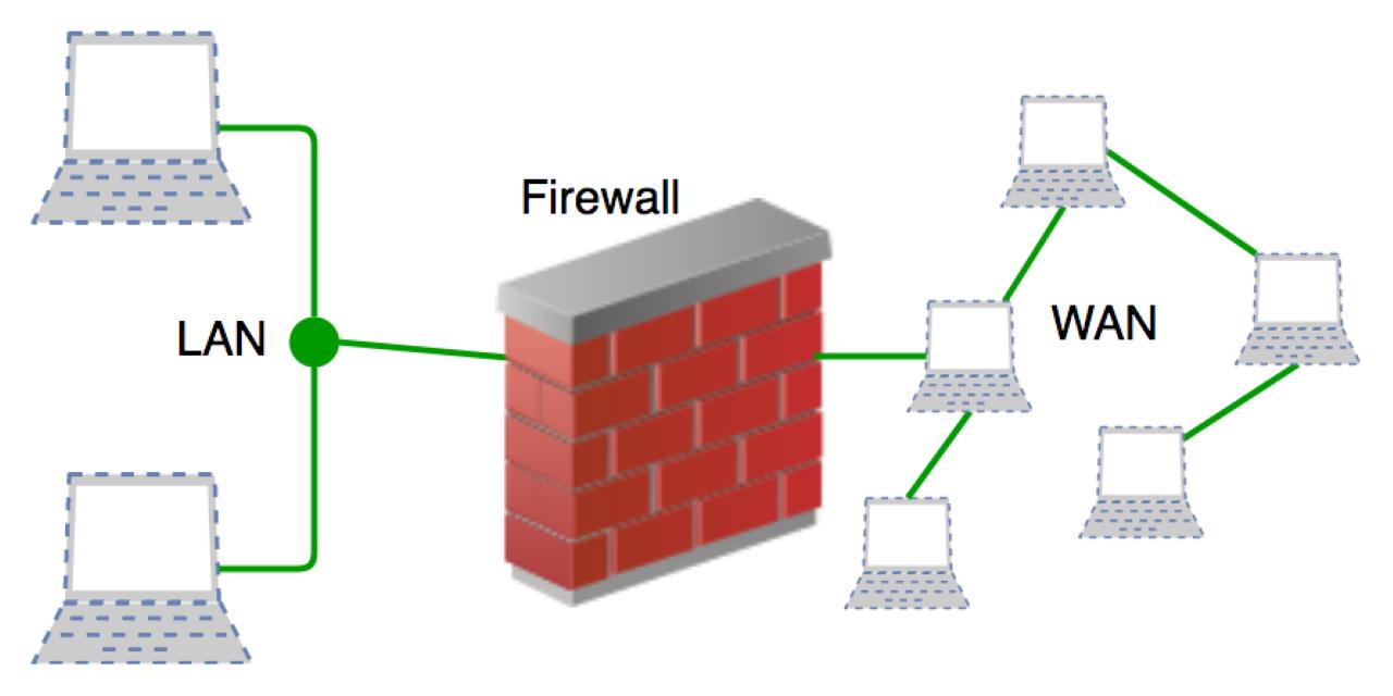 آموزش ساخت Inbound Rulesجدید در Firewall