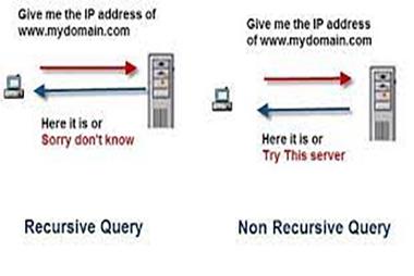 معرفی انواع Query در DNS