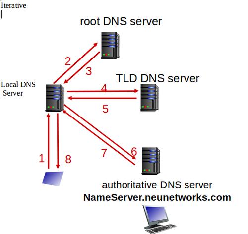 انواع Query در DNS